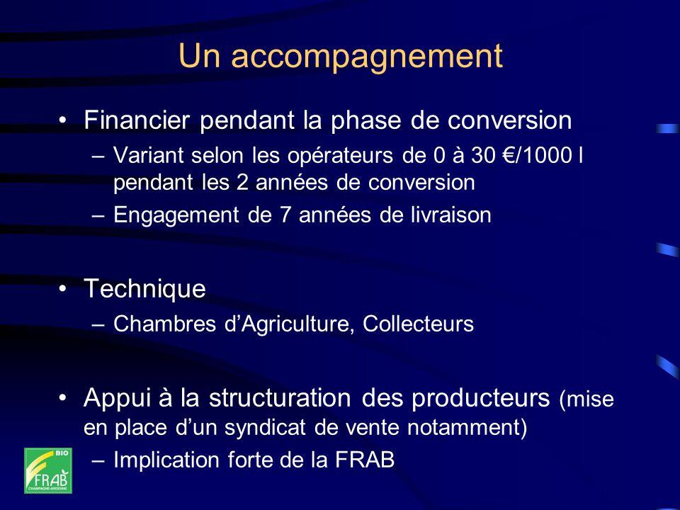 Un accompagnement Financier pendant la phase de conversion –Variant selon les opérateurs de 0 à 30 /1000 l pendant les 2 années de conversion –Engagem