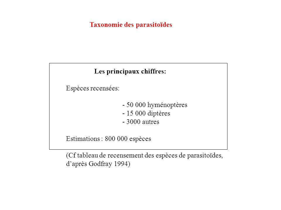 Les principaux chiffres: Espèces recensées: - 50 000 hyménoptères - 15 000 diptères - 3000 autres Estimations : 800 000 espèces (Cf tableau de recense