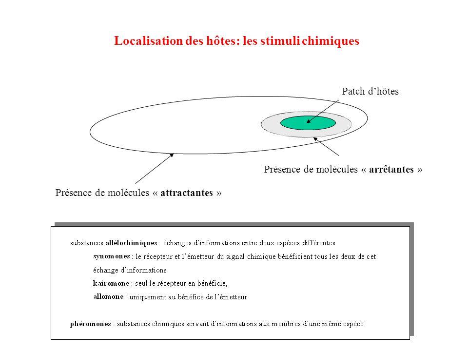 Localisation des hôtes: les stimuli chimiques Patch dhôtes Présence de molécules « arrêtantes » Présence de molécules « attractantes »
