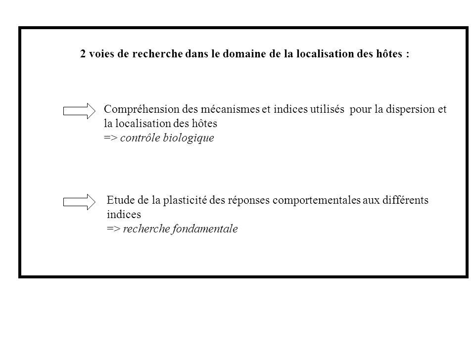 2 voies de recherche dans le domaine de la localisation des hôtes : Compréhension des mécanismes et indices utilisés pour la dispersion et la localisa
