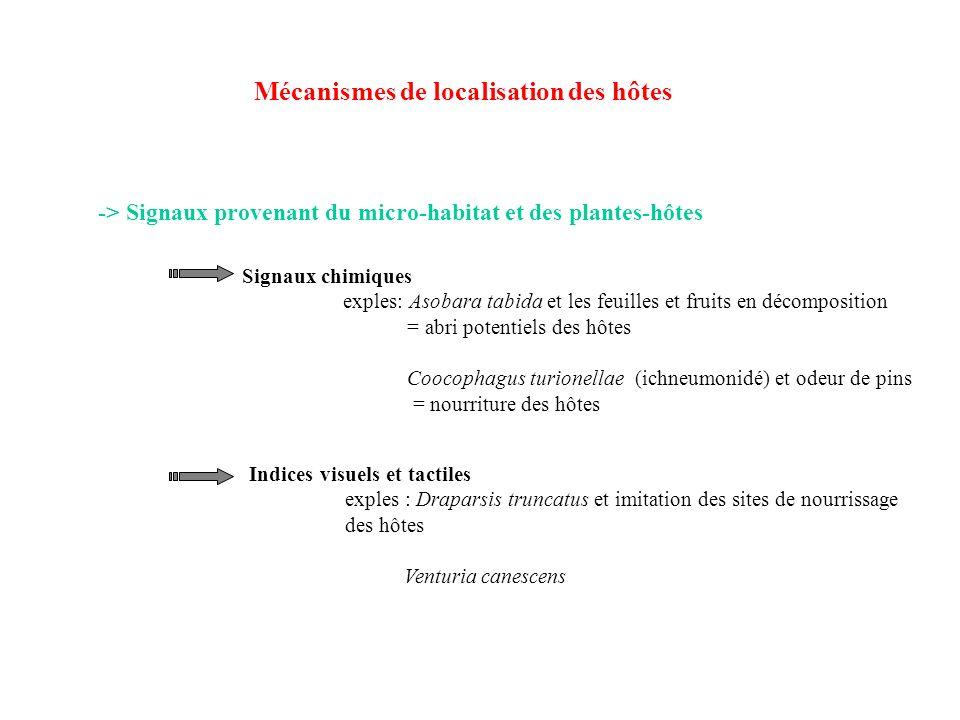 -> Signaux provenant du micro-habitat et des plantes-hôtes Signaux chimiques exples: Asobara tabida et les feuilles et fruits en décomposition = abri