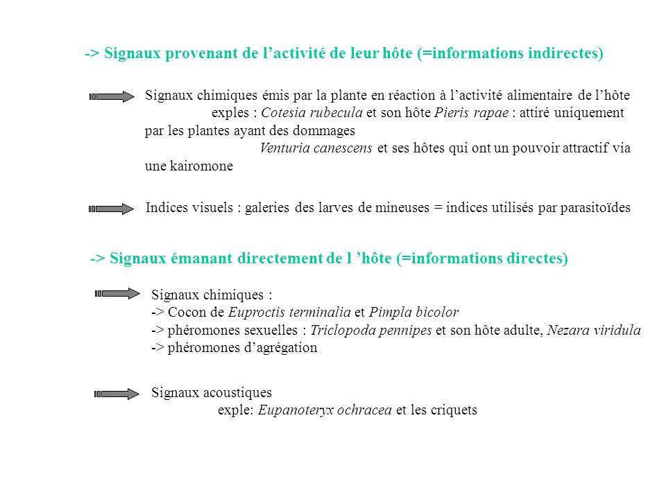 -> Signaux provenant de lactivité de leur hôte (=informations indirectes) Signaux chimiques émis par la plante en réaction à lactivité alimentaire de
