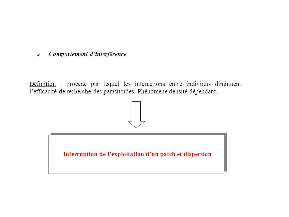 Comportement dinterférence Définition : Procédé par lequel les interactions entre individus diminuent lefficacité de recherche des parasitoïdes. Phéno
