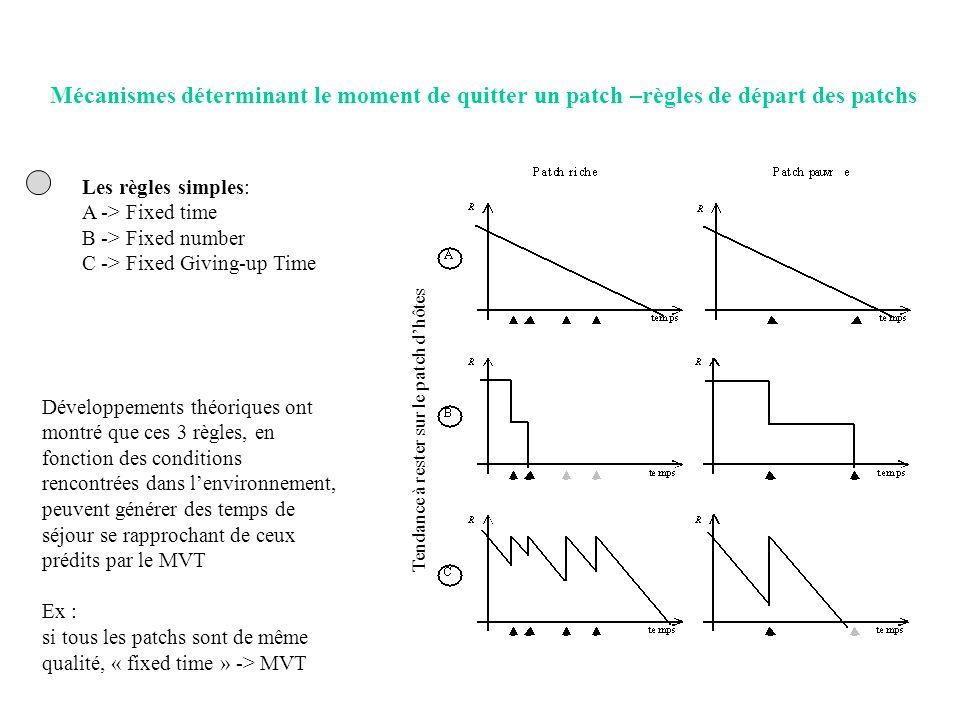 Les règles simples: A -> Fixed time B -> Fixed number C -> Fixed Giving-up Time Mécanismes déterminant le moment de quitter un patch –règles de départ