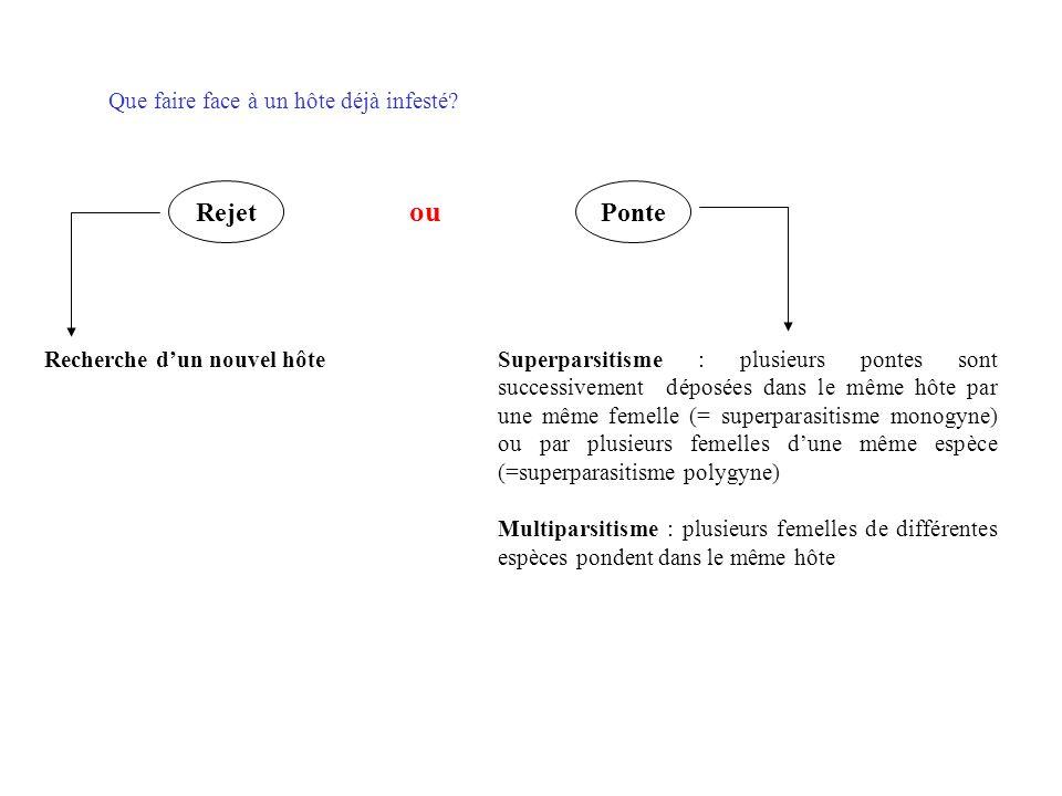Nombre de compétiteurs Gain de fitness, W NaNb Wa = Wb Illustration graphique du modèle de la DIL: