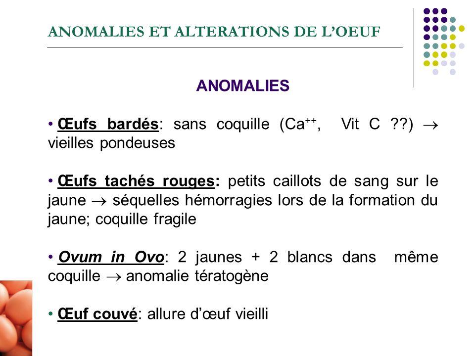 ANOMALIES ET ALTERATIONS DE LOEUF ANOMALIES Œufs bardés: sans coquille (Ca ++, Vit C ??) vieilles pondeuses Œufs tachés rouges: petits caillots de san
