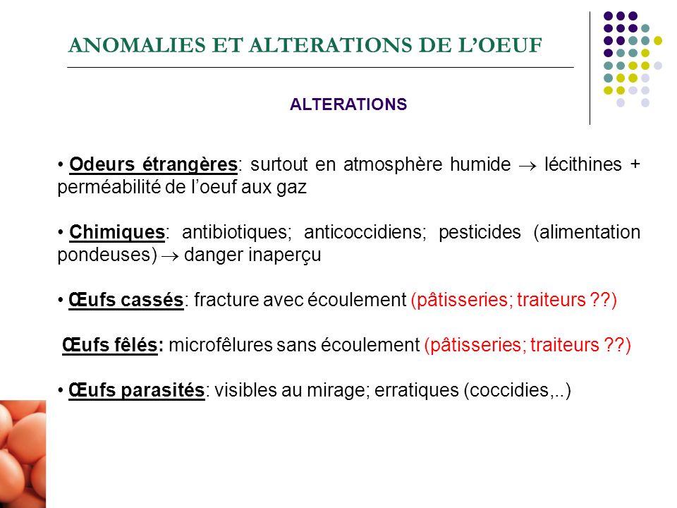 ANOMALIES ET ALTERATIONS DE LOEUF ALTERATIONS Odeurs étrangères: surtout en atmosphère humide lécithines + perméabilité de loeuf aux gaz Chimiques: an