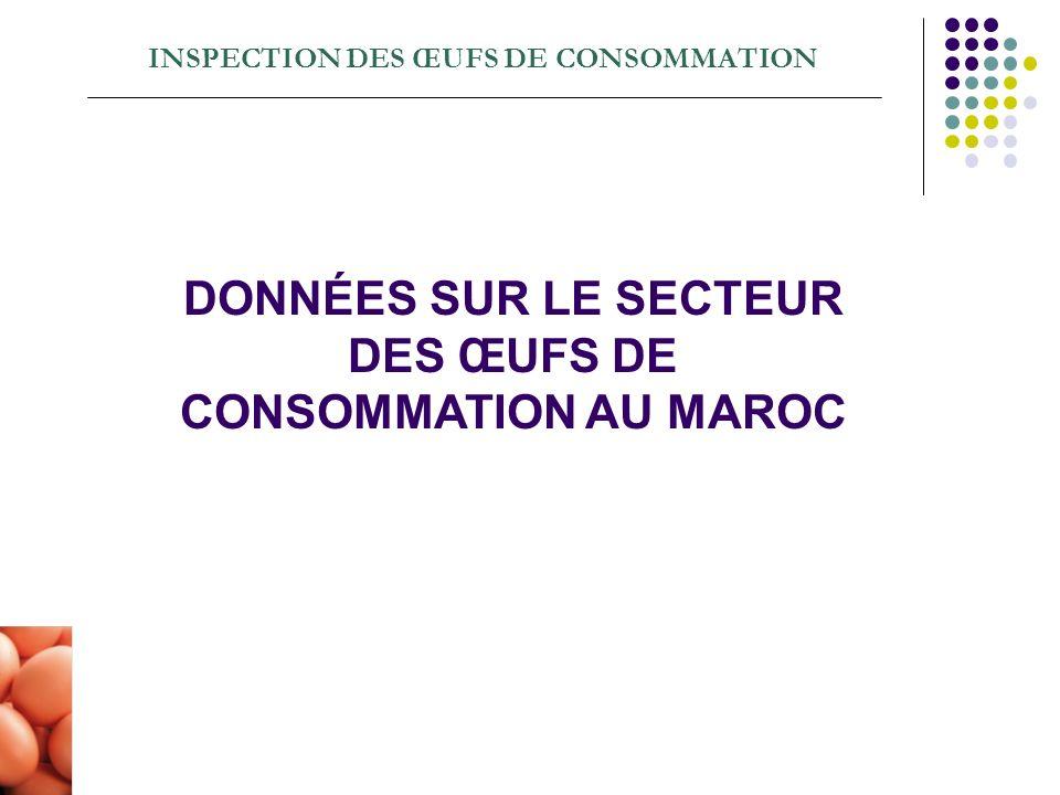 INSPECTION DES ŒUFS DE CONSOMMATION DONNÉES SUR LE SECTEUR DES ŒUFS DE CONSOMMATION AU MAROC