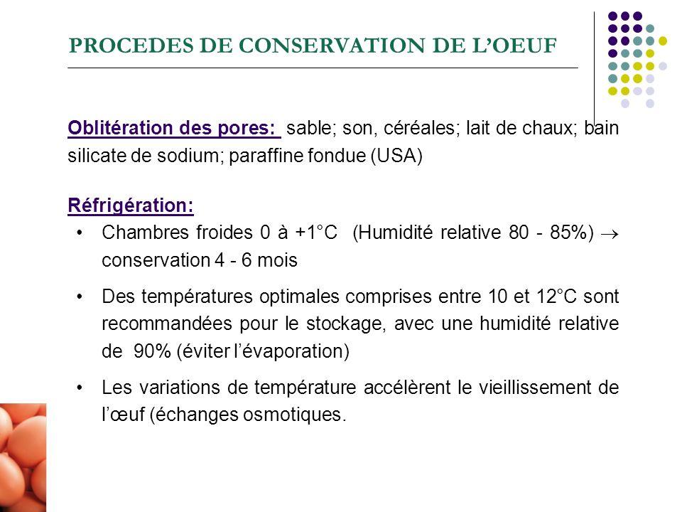 PROCEDES DE CONSERVATION DE LOEUF Oblitération des pores: sable; son, céréales; lait de chaux; bain silicate de sodium; paraffine fondue (USA) Réfrigé