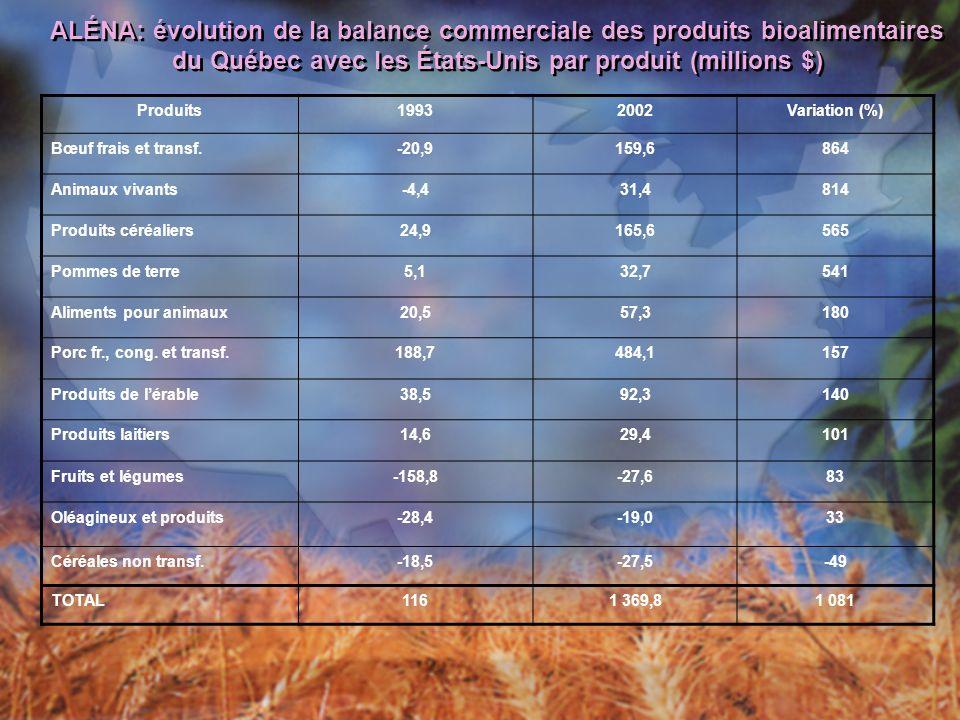 ALÉNA: évolution de la balance commerciale des produits bioalimentaires du Québec avec les États-Unis par produit (millions $) Produits19932002Variation (%) Bœuf frais et transf.-20,9159,6864 Animaux vivants-4,431,4814 Produits céréaliers24,9165,6565 Pommes de terre5,132,7541 Aliments pour animaux20,557,3180 Porc fr., cong.