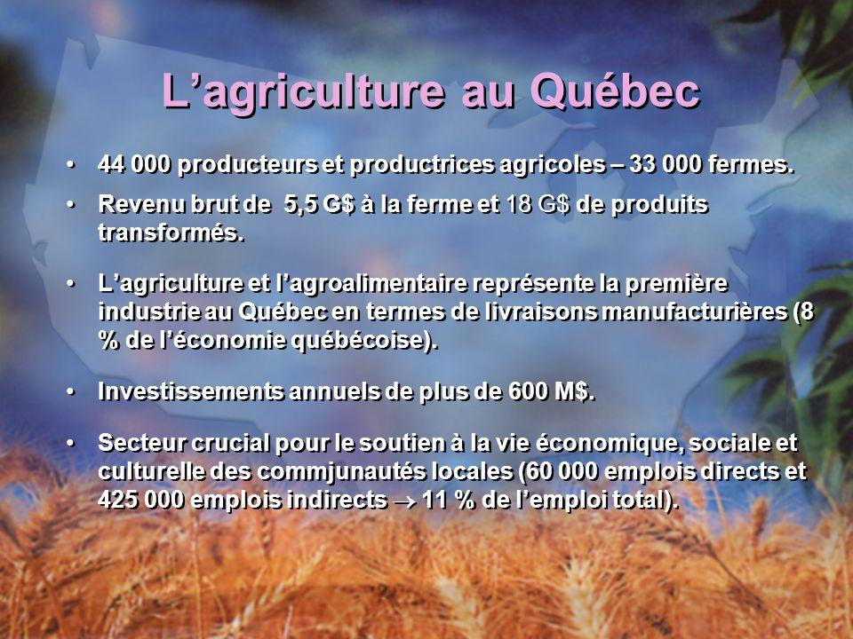 Lagriculture au Québec (suite) La ferme moyenne au Québec 106 hectares (moyenne canadienne de 274 hectares) Revenu brut : 241 287 $ Actifs : 1 122,992 $ 74 % des agriculteurs ont moins de 55 ans Commerce international Exportations : 3,6 G$ Balance commerciale agroalimentaire : 560 M$ La ferme moyenne au Québec 106 hectares (moyenne canadienne de 274 hectares) Revenu brut : 241 287 $ Actifs : 1 122,992 $ 74 % des agriculteurs ont moins de 55 ans Commerce international Exportations : 3,6 G$ Balance commerciale agroalimentaire : 560 M$