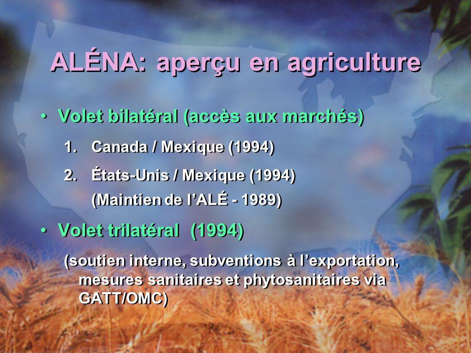 ALÉNA: aperçu en agriculture Volet bilatéral (accès aux marchés) 1.Canada / Mexique (1994) 2.États-Unis / Mexique (1994) (Maintien de lALÉ - 1989) Volet trilatéral (1994) (soutien interne, subventions à lexportation, mesures sanitaires et phytosanitaires via GATT/OMC) Volet bilatéral (accès aux marchés) 1.Canada / Mexique (1994) 2.États-Unis / Mexique (1994) (Maintien de lALÉ - 1989) Volet trilatéral (1994) (soutien interne, subventions à lexportation, mesures sanitaires et phytosanitaires via GATT/OMC)