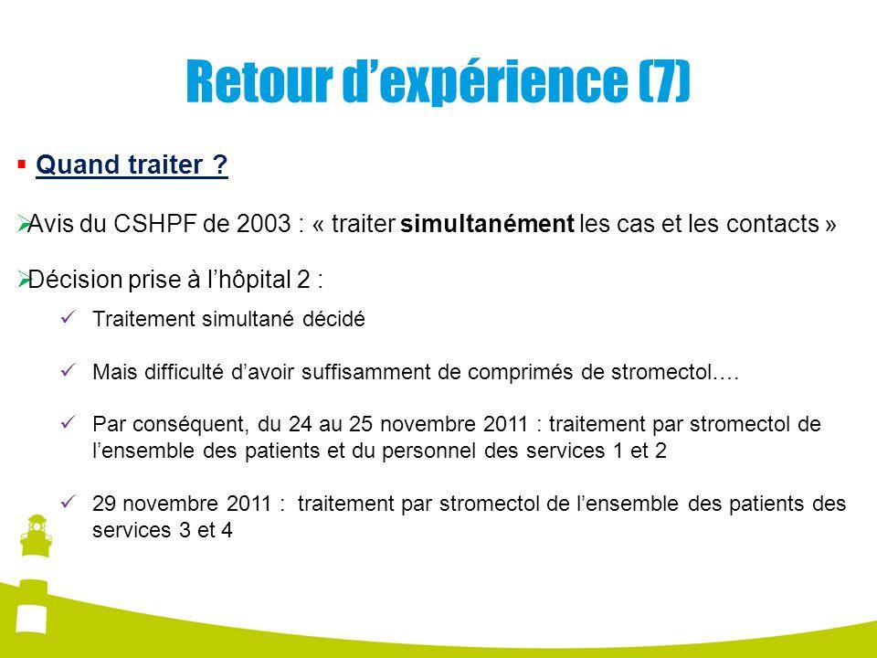 Retour dexpérience (7) Quand traiter ? Avis du CSHPF de 2003 : « traiter simultanément les cas et les contacts » Décision prise à lhôpital 2 : Traitem