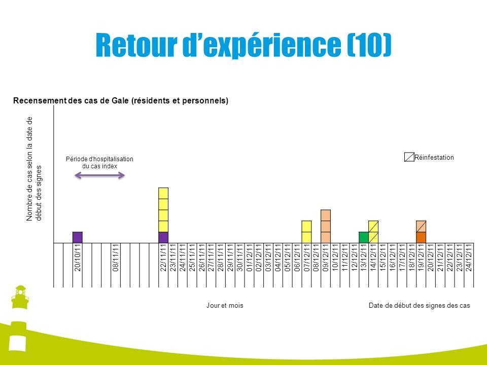 Retour dexpérience (10) Recensement des cas de Gale (résidents et personnels) Nombre de cas selon la date de début des signes 20/10/11 08/11/11 22/11/