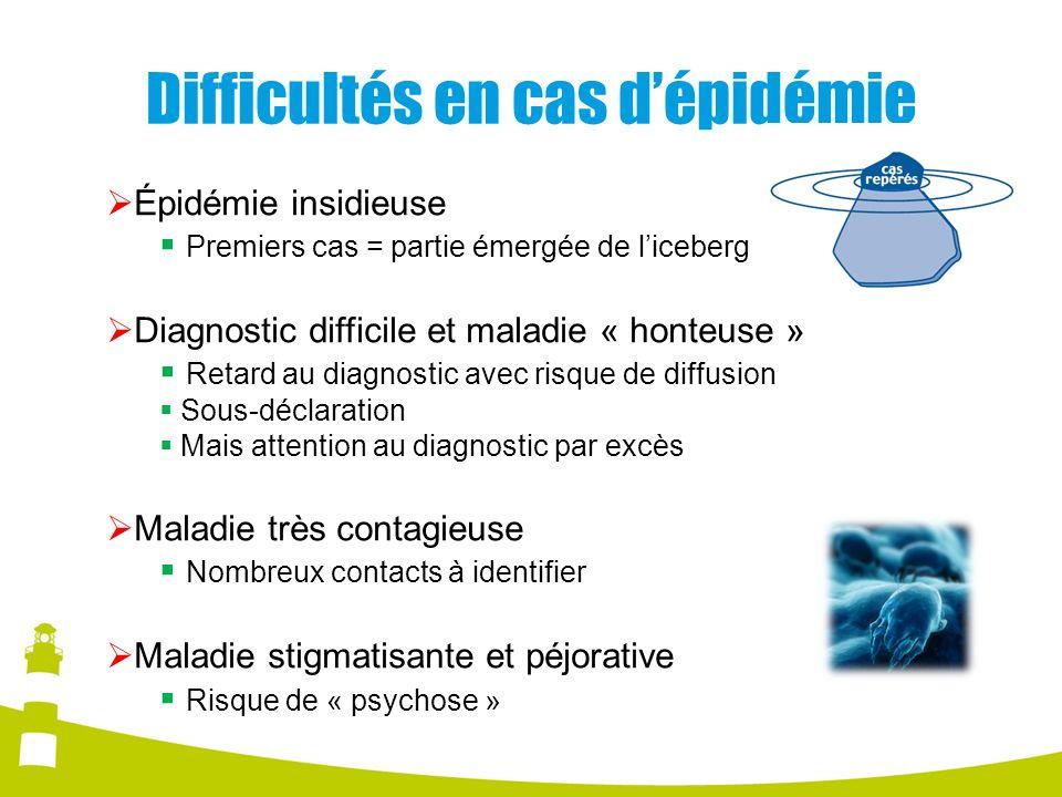Difficultés en cas dépidémie Épidémie insidieuse Premiers cas = partie émergée de liceberg Diagnostic difficile et maladie « honteuse » Retard au diag