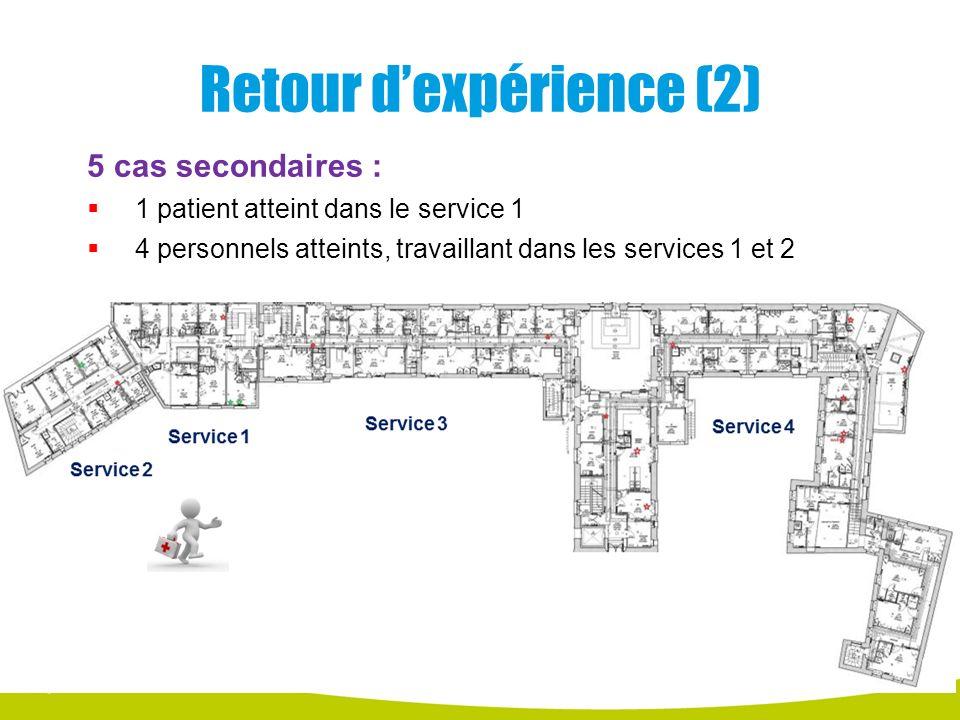 Retour dexpérience (2) 5 cas secondaires : 1 patient atteint dans le service 1 4 personnels atteints, travaillant dans les services 1 et 2