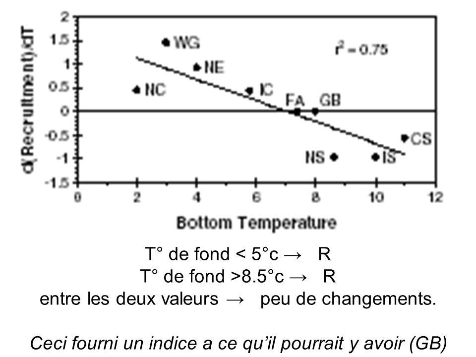 T° de fond 8.5°c R entre les deux valeurs peu de changements.