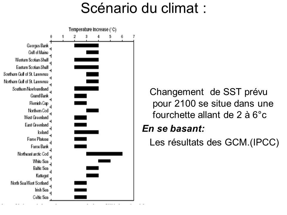 Scénario du climat : Changement de SST prévu pour 2100 se situe dans une fourchette allant de 2 à 6°c En se basant: Les résultats des GCM.(IPCC)