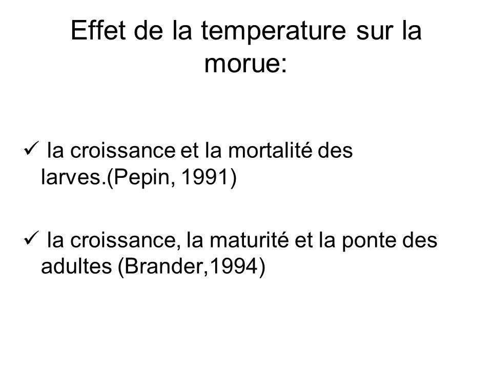Effet de la temperature sur la morue: la croissance et la mortalité des larves.(Pepin, 1991) la croissance, la maturité et la ponte des adultes (Brander,1994)