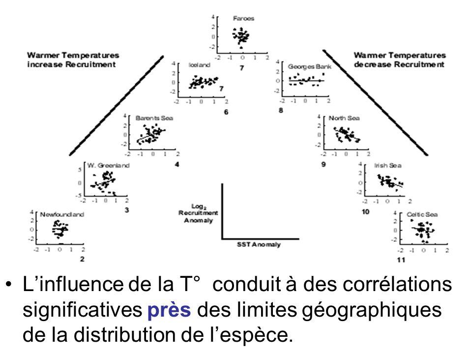 Linfluence de la T° conduit à des corrélations significatives près des limites géographiques de la distribution de lespèce.