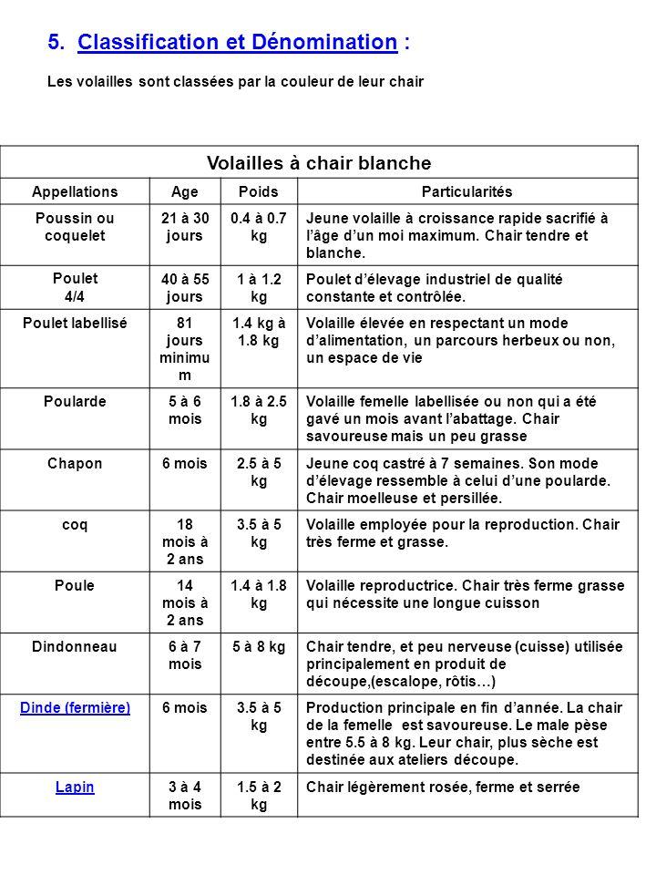 5. Classification et Dénomination : Les volailles sont classées par la couleur de leur chair Volailles à chair blanche AppellationsAgePoidsParticulari