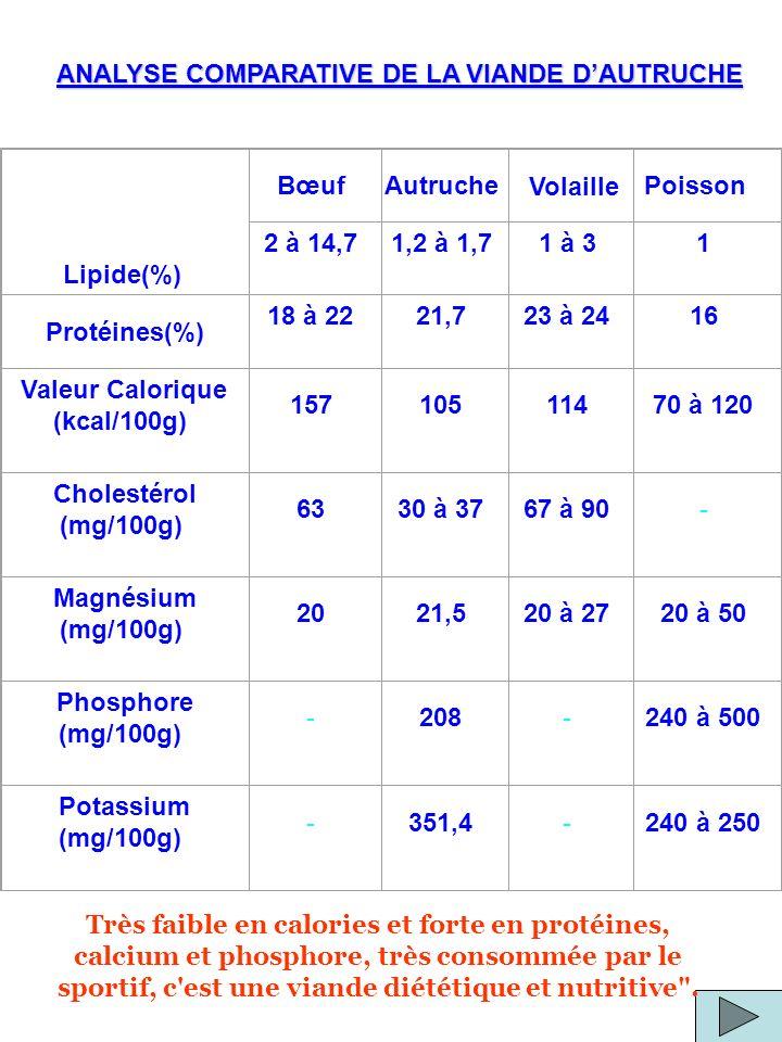 Lipide(%) BœufAutruchePoisson 2 à 14,71,2 à 1,71 à 31 Protéines(%) 18 à 2221,723 à 2416 Valeur Calorique (kcal/100g) 15710511470 à 120 Cholestérol (mg