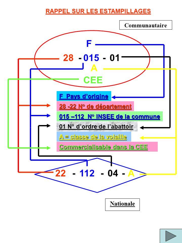 F 22 RAPPEL SUR LES ESTAMPILLAGES 28 -22 N° de département 015 –112 N° INSEE de la commune A = classe de la volaille F Pays dorigine 01 N° dordre de l