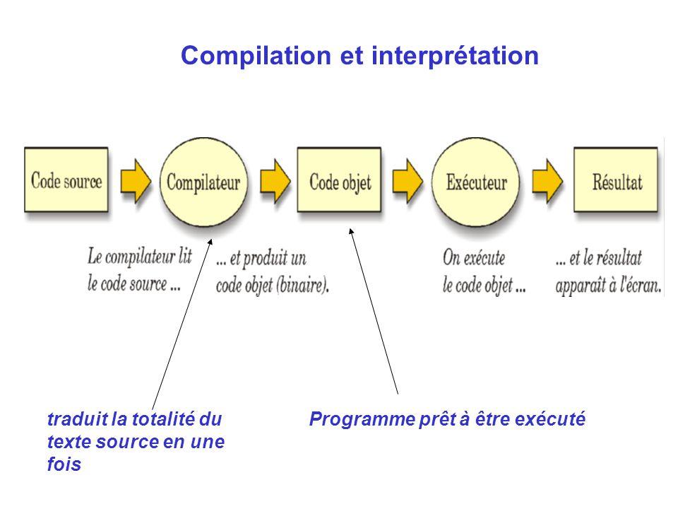 traduit la totalité du texte source en une fois Programme prêt à être exécuté Compilation et interprétation