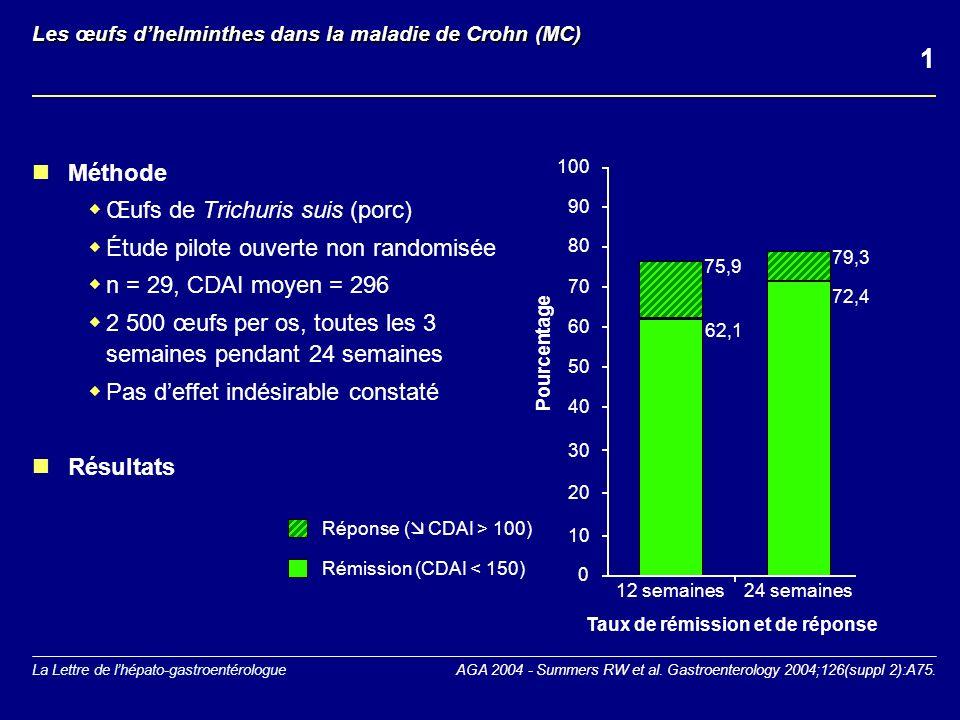 La Lettre de lhépato-gastroentérologue Sargramostim (GM-CSF) dans la maladie de Crohn (MC) active Méthode Étude en double aveugle, versus placebo n = 124, CDAI = 220-475 6 gamma/kg/j en s.c.