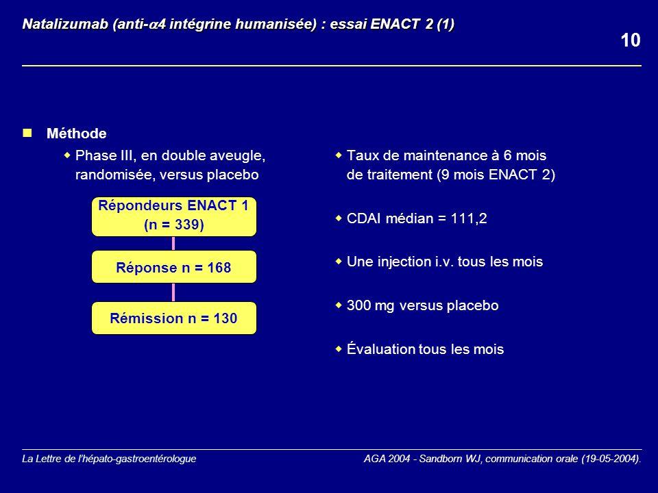 La Lettre de lhépato-gastroentérologue Natalizumab (anti- 4 intégrine humanisée) : essai ENACT 2 (1) Méthode Phase III, en double aveugle, randomisée, versus placebo Taux de maintenance à 6 mois de traitement (9 mois ENACT 2) CDAI médian = 111,2 Une injection i.v.