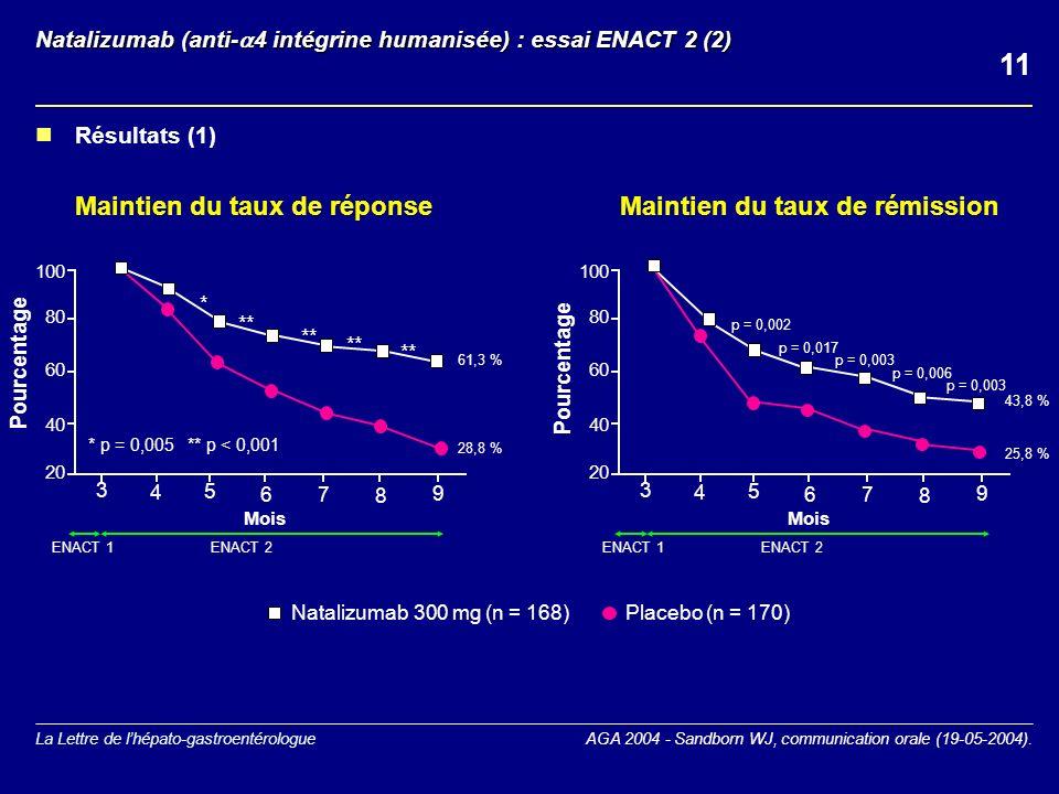 La Lettre de lhépato-gastroentérologue Natalizumab (anti- 4 intégrine humanisée) : essai ENACT 2 (2) AGA 2004 - Sandborn WJ, communication orale (19-05-2004).
