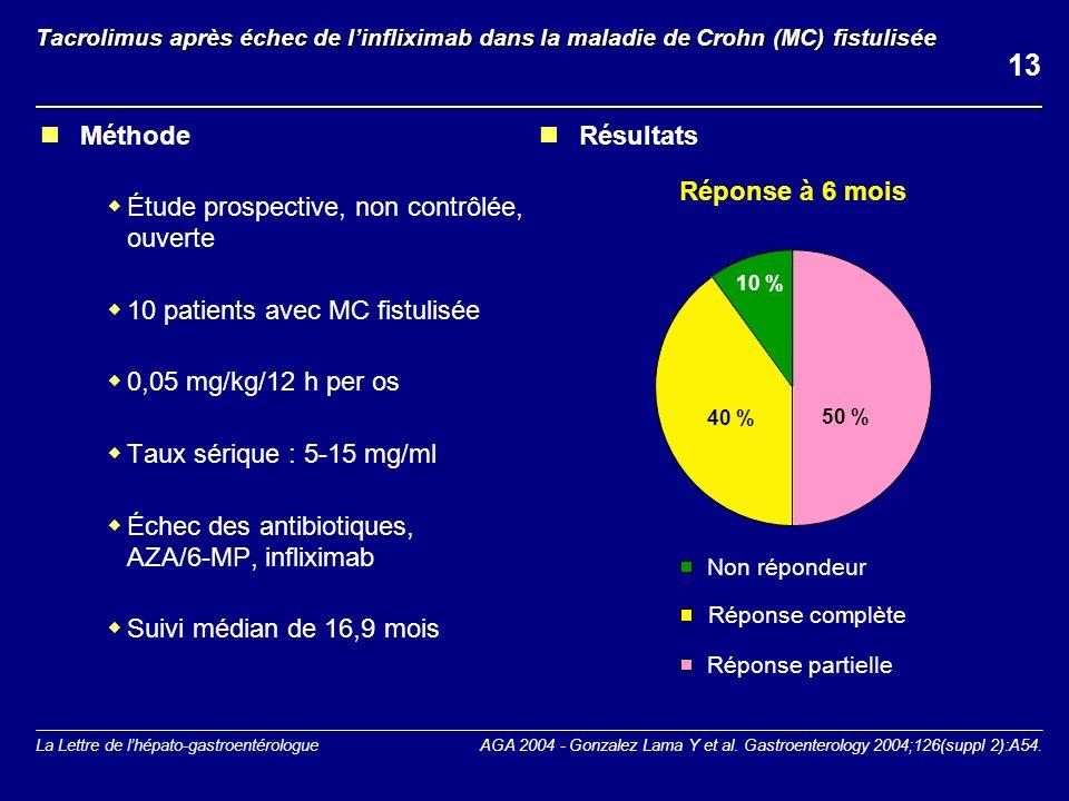 La Lettre de lhépato-gastroentérologue Tacrolimus après échec de linfliximab dans la maladie de Crohn (MC) fistulisée Méthode Étude prospective, non contrôlée, ouverte 10 patients avec MC fistulisée 0,05 mg/kg/12 h per os Taux sérique : 5-15 mg/ml Échec des antibiotiques, AZA/6-MP, infliximab Suivi médian de 16,9 mois 50 % 40 % 10 % Réponse partielle Réponse complète Non répondeur Réponse à 6 mois Résultats AGA 2004 - Gonzalez Lama Y et al.