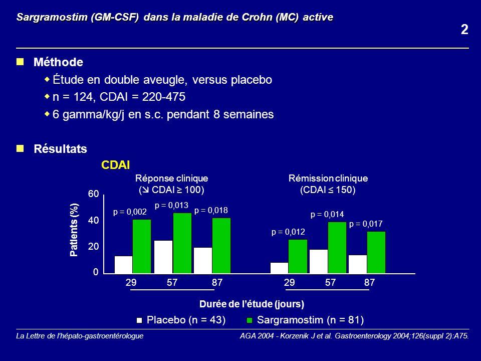 La Lettre de lhépato-gastroentérologue CDP870 (anti-TNF pégylé) et qualité de vie dans la maladie de Crohn (MC) Étude randomisée, en double aveugle, multicentrique, versus placebo, suivi de 12 semaines n = 292, CDAI = 220-450 4 groupes : placebo, CDP870 100 mg, CDP870 200 mg et CDP870 400 mg, en s.c.