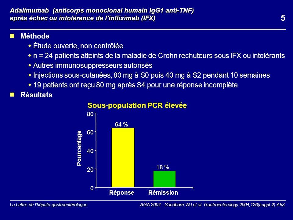 La Lettre de lhépato-gastroentérologue Adalimumab (anticorps monoclonal humain IgG1 anti-TNF) après échec ou intolérance de linfliximab (IFX) Méthode Étude ouverte, non contrôlée n = 24 patients atteints de la maladie de Crohn rechuteurs sous IFX ou intolérants Autres immunosuppresseurs autorisés Injections sous-cutanées, 80 mg à S0 puis 40 mg à S2 pendant 10 semaines 19 patients ont reçu 80 mg après S4 pour une réponse incomplète Résultats AGA 2004 - Sandborn WJ et al.