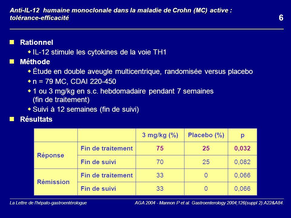 La Lettre de lhépato-gastroentérologue Anti-IL-12 humaine monoclonale dans la maladie de Crohn (MC) active : tolérance-efficacité Rationnel IL-12 stimule les cytokines de la voie TH1 Méthode Étude en double aveugle multicentrique, randomisée versus placebo n = 79 MC, CDAI 220-450 1 ou 3 mg/kg en s.c.