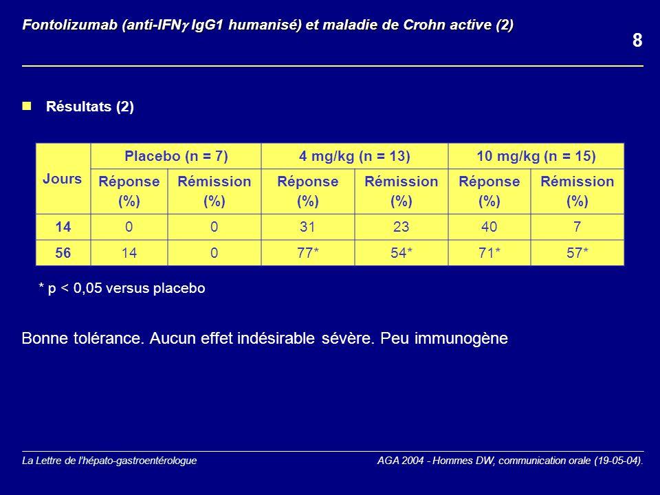 La Lettre de lhépato-gastroentérologue Jours Placebo (n = 7)4 mg/kg (n = 13)10 mg/kg (n = 15) Réponse (%) Rémission (%) Réponse (%) Rémission (%) Réponse (%) Rémission (%) 14003123407 5614077*54*71*57* Bonne tolérance.