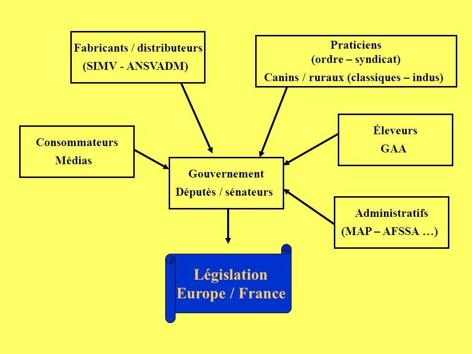 Bilan : réglementation complexe (communautaire / nationale) nombreux codes code de la santé publique (CSP ) code rural (CR) code du commerce code de déontologie vétérinaire Évolution / société Évolution partielle incohérences peuvent apparaître Loi de la pharmacie 1975