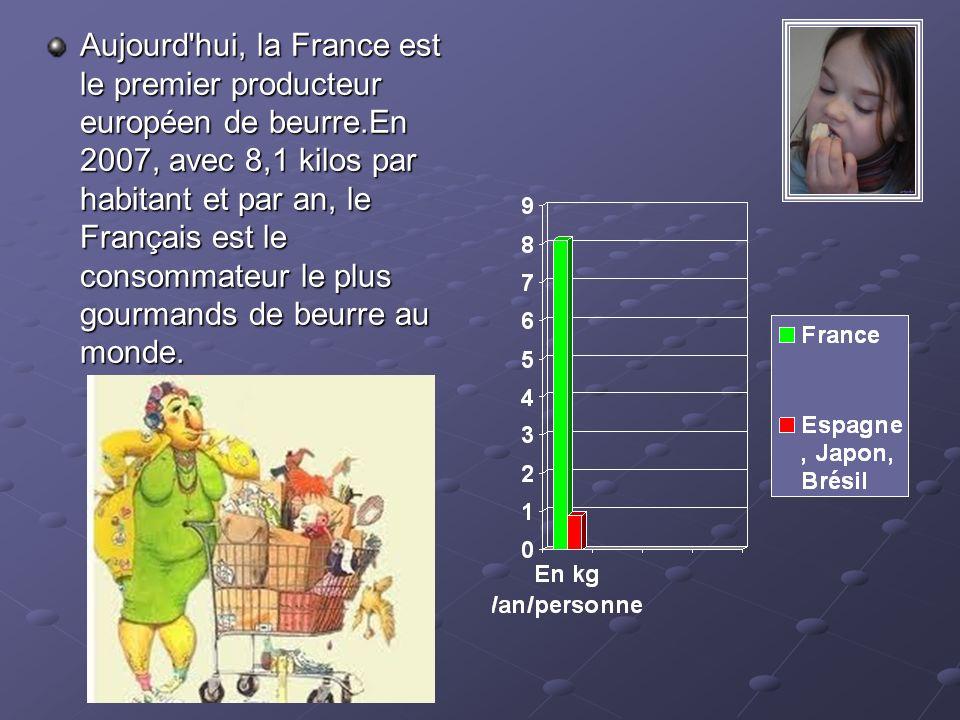 Aujourd'hui, la France est le premier producteur européen de beurre.En 2007, avec 8,1 kilos par habitant et par an, le Français est le consommateur le