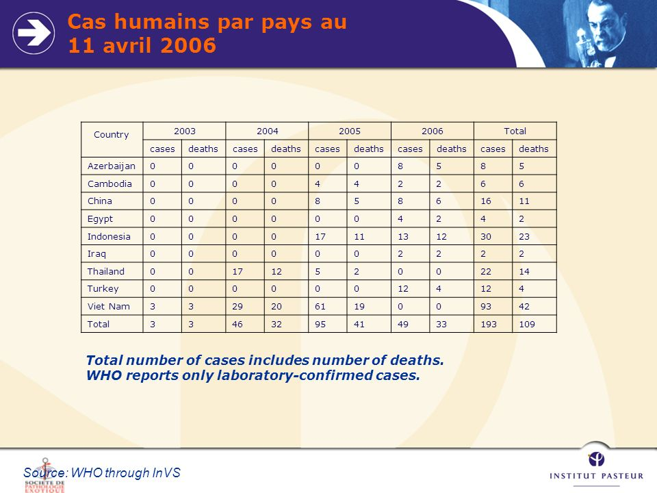 Cas humains par pays au 11 avril 2006 Total number of cases includes number of deaths. WHO reports only laboratory-confirmed cases. Source: WHO throug