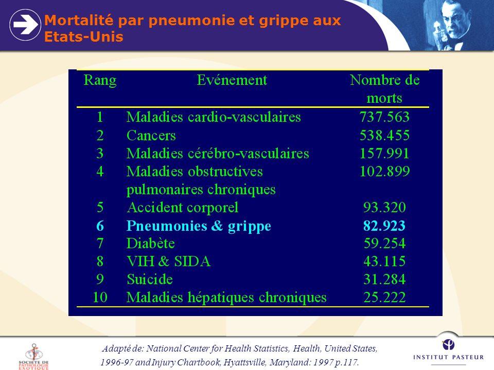Phylogénie des souches de virus humains A(H3N2) collectées doctobre 1985 à septembre 1996 Long term trends in the evolution of H(3) HA1 human influenza type A; WALTER M.