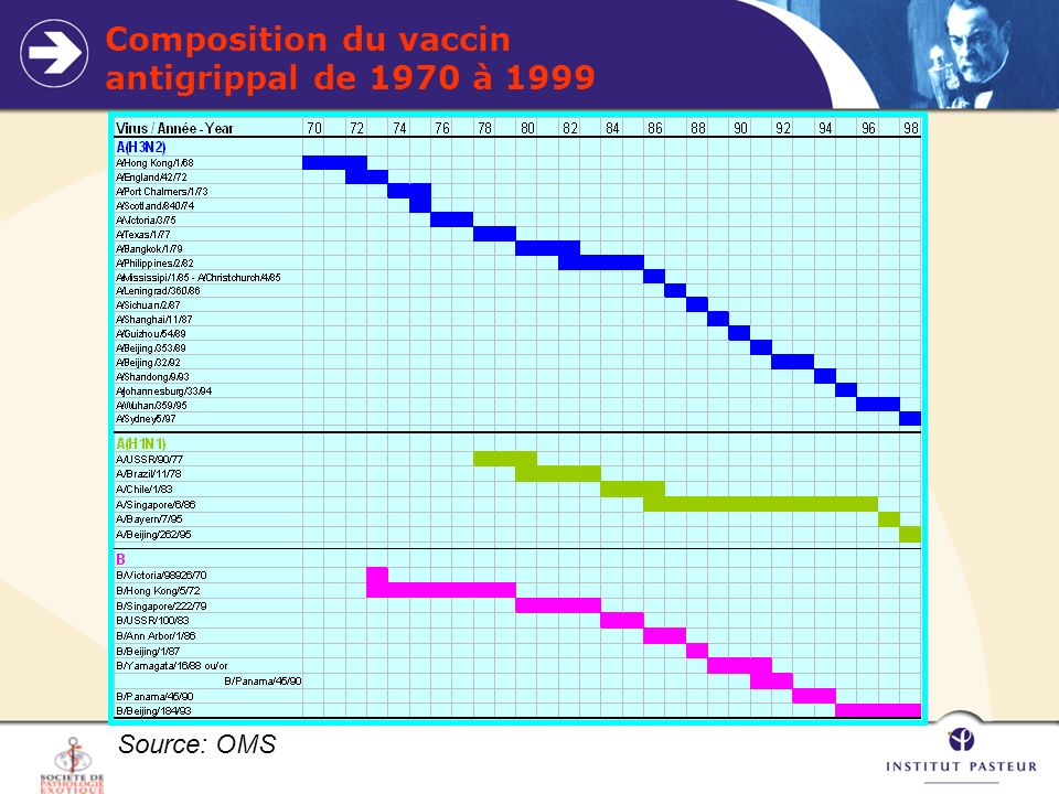 Composition du vaccin antigrippal de 1970 à 1999 Source: OMS