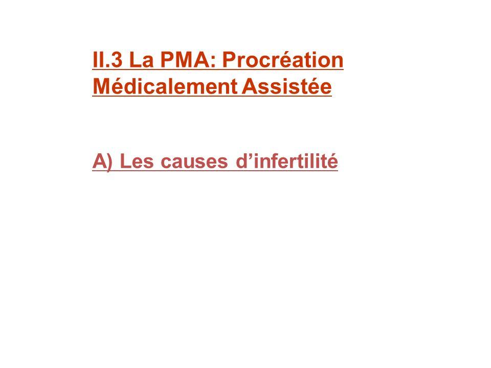II.3 La PMA: Procréation Médicalement Assistée A) Les causes dinfertilité