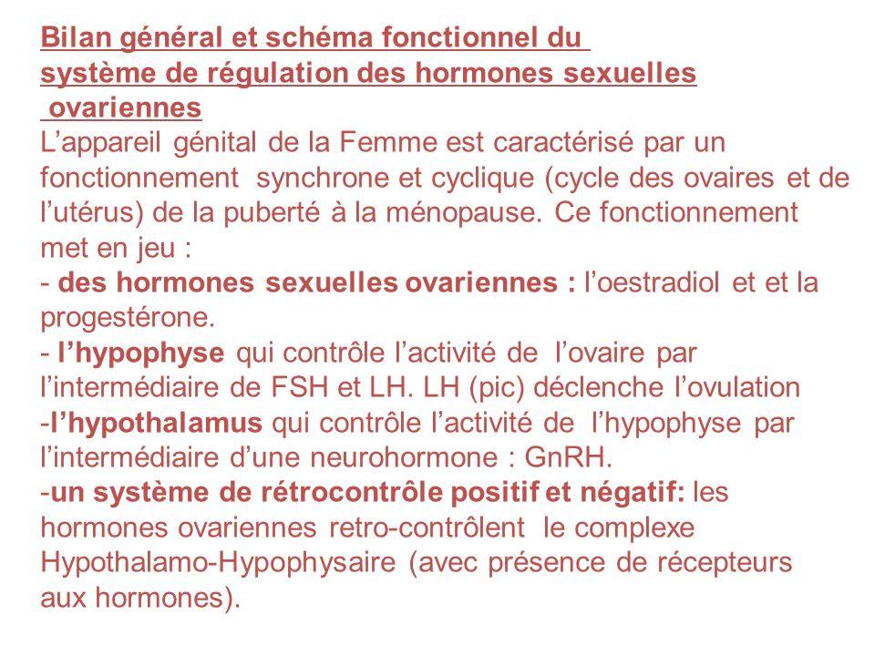 utérus trompes ovaire Chez la femme: linfertilité peut être due à des problèmes hormonaux, dobstruction des trompes, dovulation, dutérus…