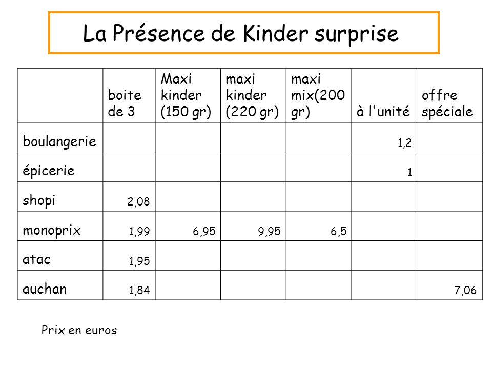 Prix en euros boite de 3 Maxi kinder (150 gr) maxi kinder (220 gr) maxi mix(200 gr)à l'unité offre spéciale boulangerie 1,2 épicerie 1 shopi 2,08 mono