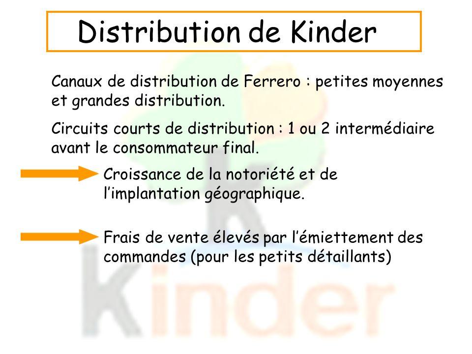 Canaux de distribution de Ferrero : petites moyennes et grandes distribution. Circuits courts de distribution : 1 ou 2 intermédiaire avant le consomma