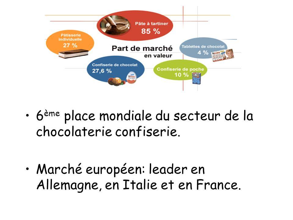 6 ème place mondiale du secteur de la chocolaterie confiserie. Marché européen: leader en Allemagne, en Italie et en France.