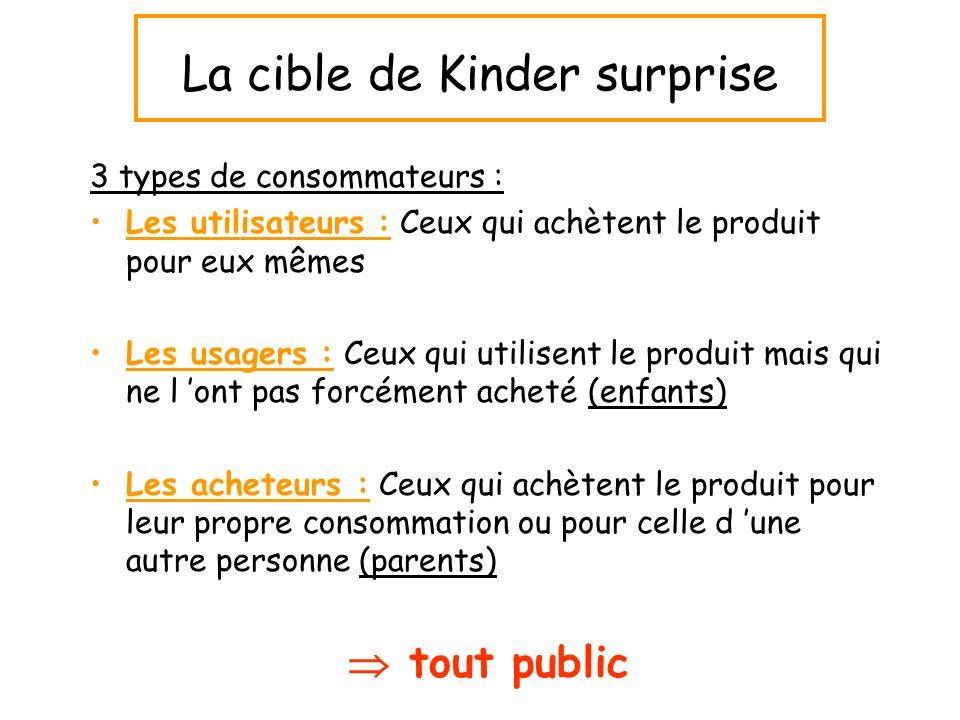 La cible de Kinder surprise 3 types de consommateurs : Les utilisateurs : Ceux qui achètent le produit pour eux mêmes Les usagers : Ceux qui utilisent