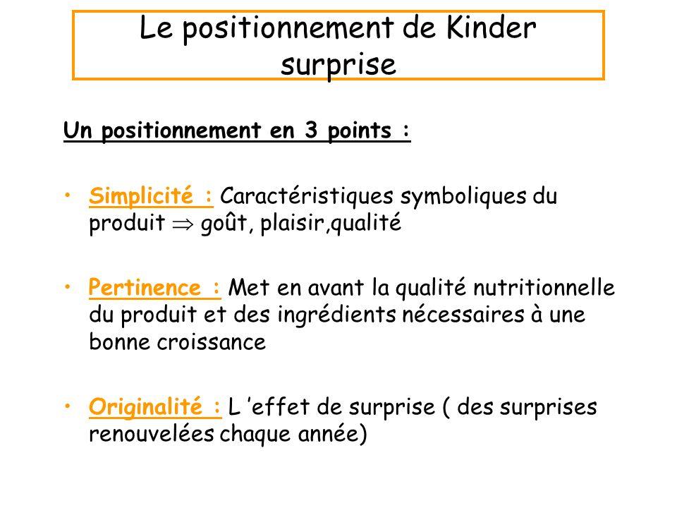 Le positionnement de Kinder surprise Un positionnement en 3 points : Simplicité : Caractéristiques symboliques du produit goût, plaisir,qualité Pertin