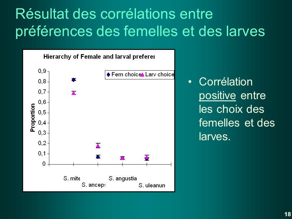 Résultat des corrélations entre préférences des femelles et des larves Corrélation positive entre les choix des femelles et des larves. 18