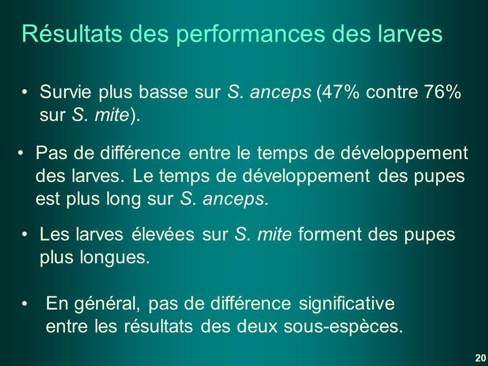 Résultats des performances des larves Survie plus basse sur S. anceps (47% contre 76% sur S. mite). Pas de différence entre le temps de développement